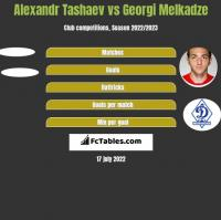 Alexandr Tashaev vs Georgi Melkadze h2h player stats