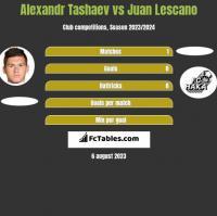 Alexandr Tashaev vs Juan Lescano h2h player stats