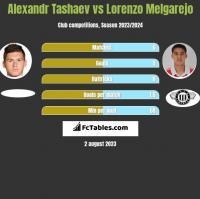 Alexandr Tashaev vs Lorenzo Melgarejo h2h player stats