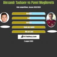 Alexandr Tashaev vs Pavel Mogilevets h2h player stats