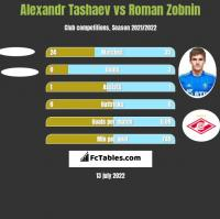 Alexandr Tashaev vs Roman Zobnin h2h player stats