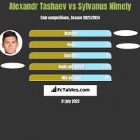 Alexandr Tashaev vs Sylvanus Nimely h2h player stats