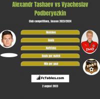 Alexandr Tashaev vs Vyacheslav Podberyozkin h2h player stats