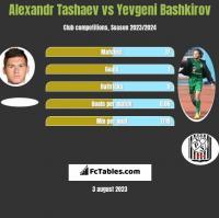 Alexandr Tashaev vs Yevgeni Bashkirov h2h player stats