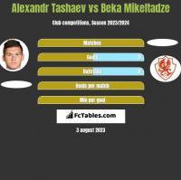 Alexandr Tashaev vs Beka Mikeltadze h2h player stats