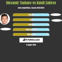 Alexandr Tashaev vs Kamil Zakirov h2h player stats