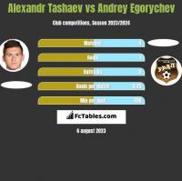 Alexandr Tashaev vs Andrey Egorychev h2h player stats