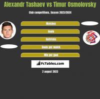 Alexandr Tashaev vs Timur Osmolovsky h2h player stats