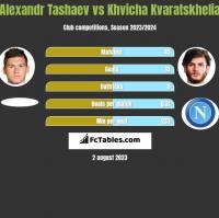 Alexandr Tashaev vs Khvicha Kvaratskhelia h2h player stats