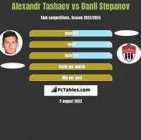 Alexandr Tashaev vs Danil Stepanov h2h player stats