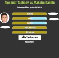Alexandr Tashaev vs Maksim Danilin h2h player stats