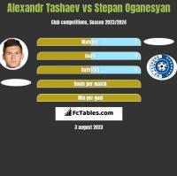 Alexandr Tashaev vs Stepan Oganesyan h2h player stats