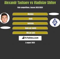 Alexandr Tashaev vs Vladislav Shitov h2h player stats