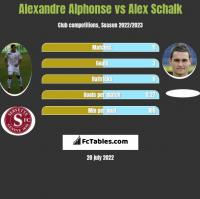 Alexandre Alphonse vs Alex Schalk h2h player stats
