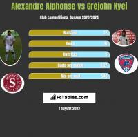 Alexandre Alphonse vs Grejohn Kyei h2h player stats