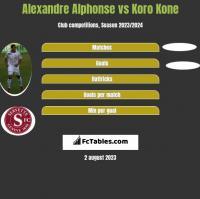 Alexandre Alphonse vs Koro Kone h2h player stats
