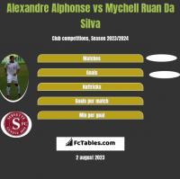 Alexandre Alphonse vs Mychell Ruan Da Silva h2h player stats