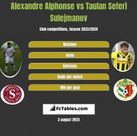 Alexandre Alphonse vs Taulan Seferi Sulejmanov h2h player stats