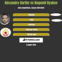 Alexandre Barthe vs Bogomil Dyakov h2h player stats