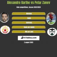 Alexandre Barthe vs Petar Zanev h2h player stats
