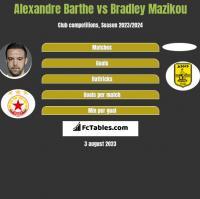 Alexandre Barthe vs Bradley Mazikou h2h player stats