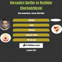 Alexandre Barthe vs Bozhidar Chorbadzhiyski h2h player stats