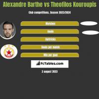 Alexandre Barthe vs Theofilos Kouroupis h2h player stats