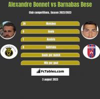 Alexandre Bonnet vs Barnabas Bese h2h player stats