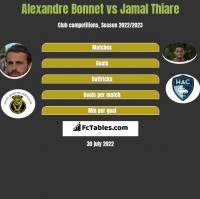 Alexandre Bonnet vs Jamal Thiare h2h player stats