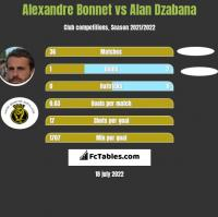 Alexandre Bonnet vs Alan Dzabana h2h player stats