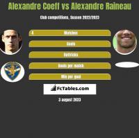 Alexandre Coeff vs Alexandre Raineau h2h player stats