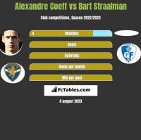Alexandre Coeff vs Bart Straalman h2h player stats