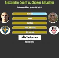 Alexandre Coeff vs Chaker Alhadhur h2h player stats