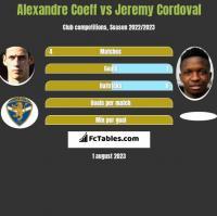 Alexandre Coeff vs Jeremy Cordoval h2h player stats