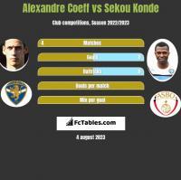 Alexandre Coeff vs Sekou Konde h2h player stats
