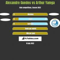 Alexandre Guedes vs Arthur Yamga h2h player stats