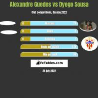 Alexandre Guedes vs Dyego Sousa h2h player stats