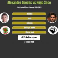 Alexandre Guedes vs Hugo Seco h2h player stats