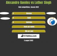 Alexandre Guedes vs Luther Singh h2h player stats