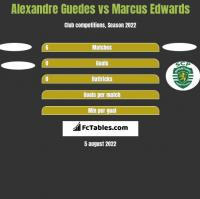 Alexandre Guedes vs Marcus Edwards h2h player stats
