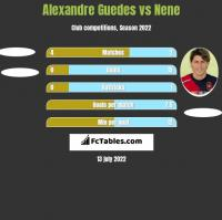 Alexandre Guedes vs Nene h2h player stats