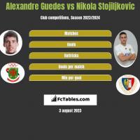 Alexandre Guedes vs Nikola Stojiljkovic h2h player stats