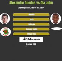 Alexandre Guedes vs Ola John h2h player stats