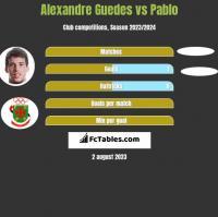 Alexandre Guedes vs Pablo h2h player stats