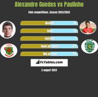 Alexandre Guedes vs Paulinho h2h player stats