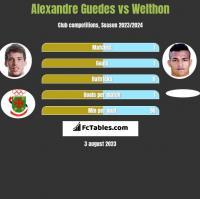 Alexandre Guedes vs Welthon h2h player stats