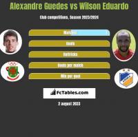 Alexandre Guedes vs Wilson Eduardo h2h player stats