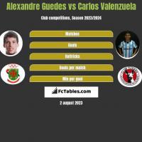 Alexandre Guedes vs Carlos Valenzuela h2h player stats