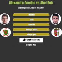 Alexandre Guedes vs Abel Ruiz h2h player stats