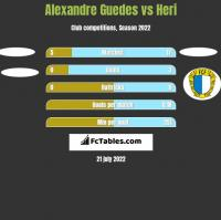 Alexandre Guedes vs Heri h2h player stats